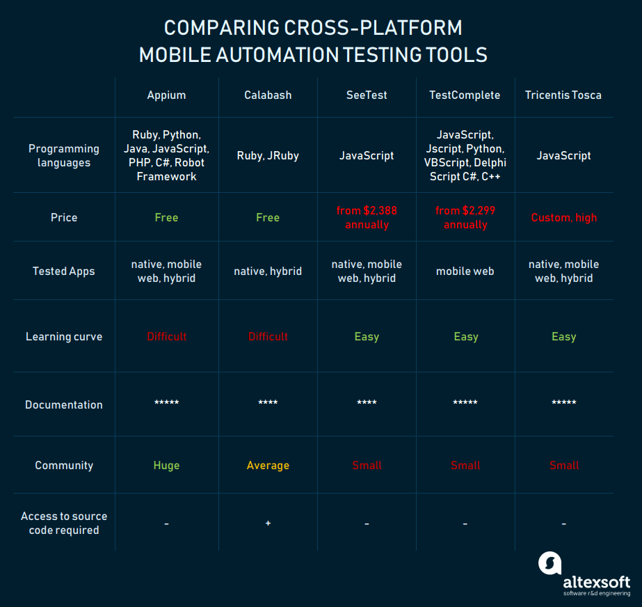 Cross-platform mobile automation testing tools compared
