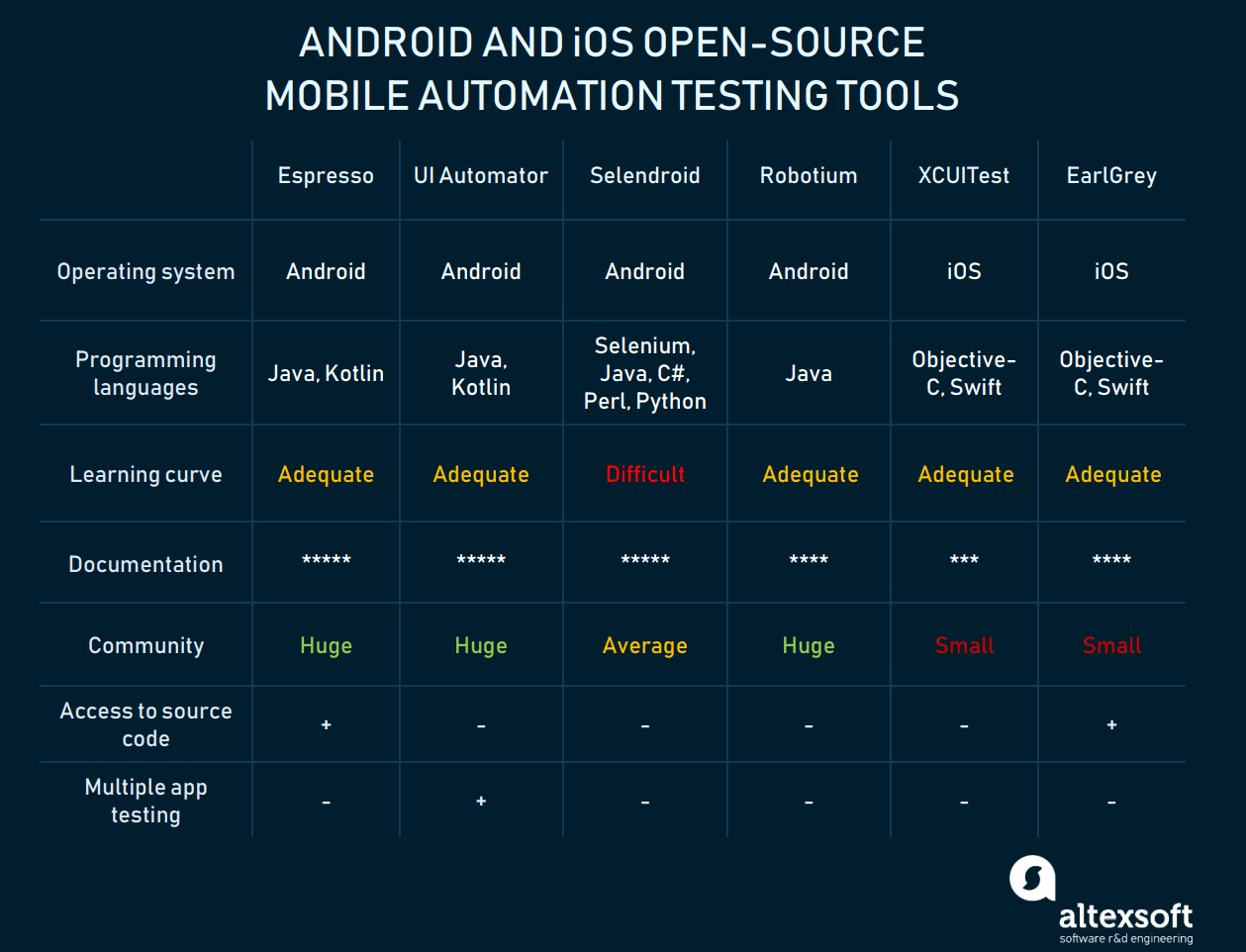 Android and iOS open-source testing tools