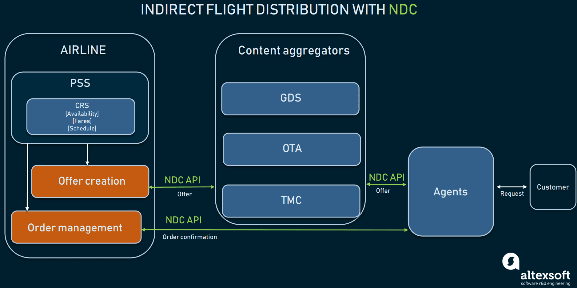 Indirect flight distribution with NDC: Airlines have offer and order management systems that interact with their PSS