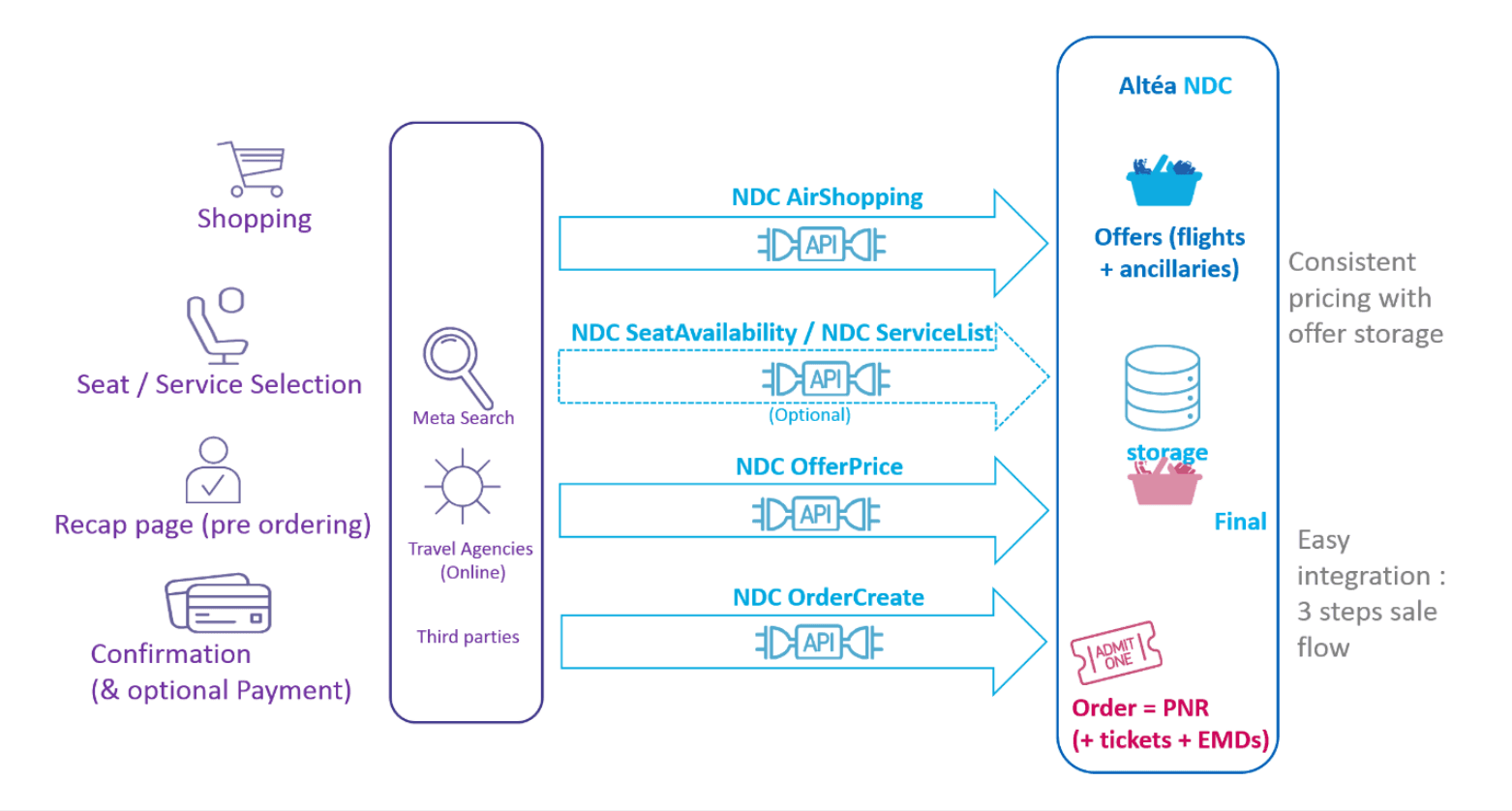 A shopping to booking flow via Amadeus Altéa NDC