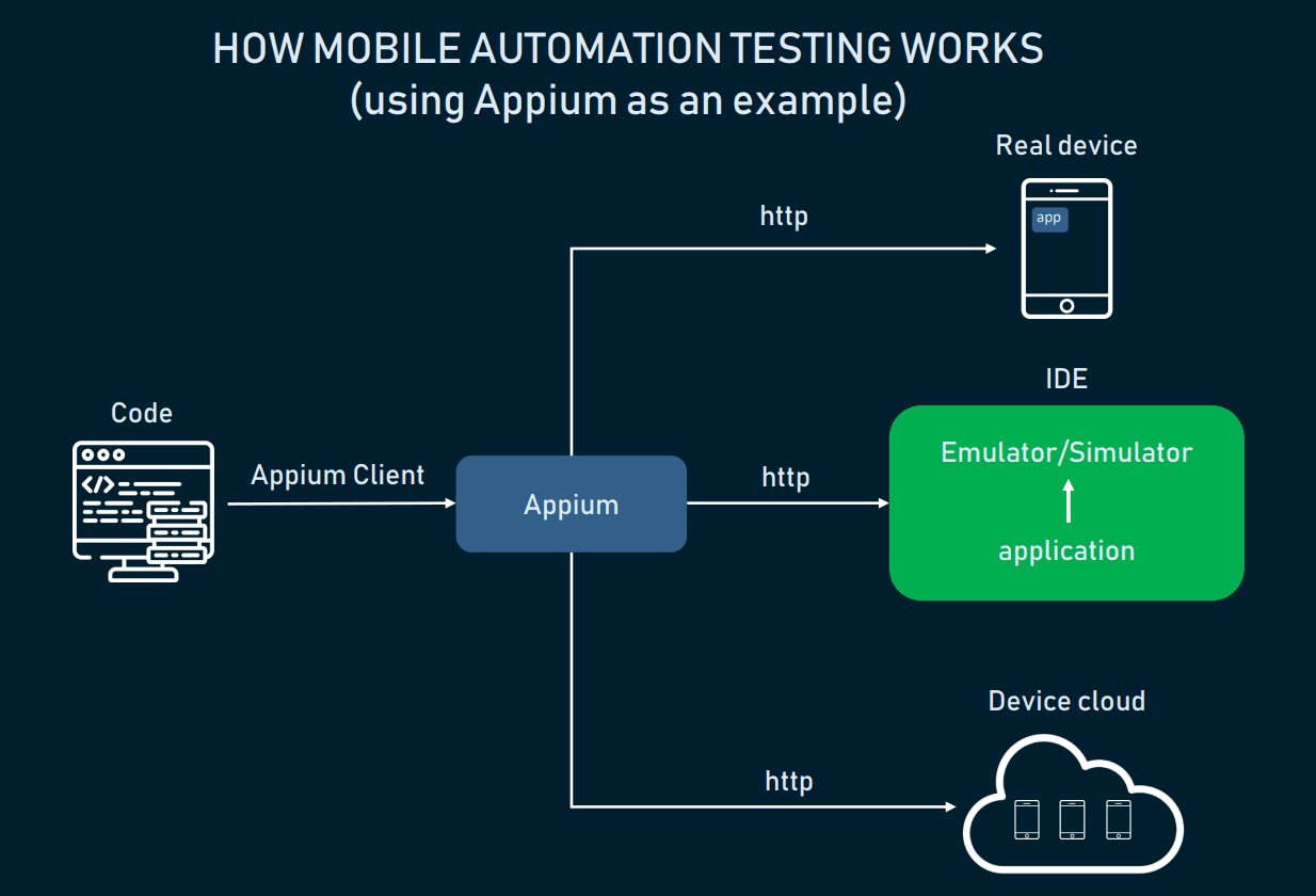 Three ways of using a mobile automation testing tool