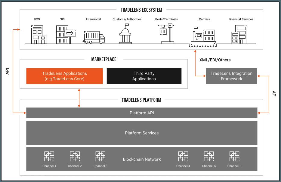 TradeLens platform architecture