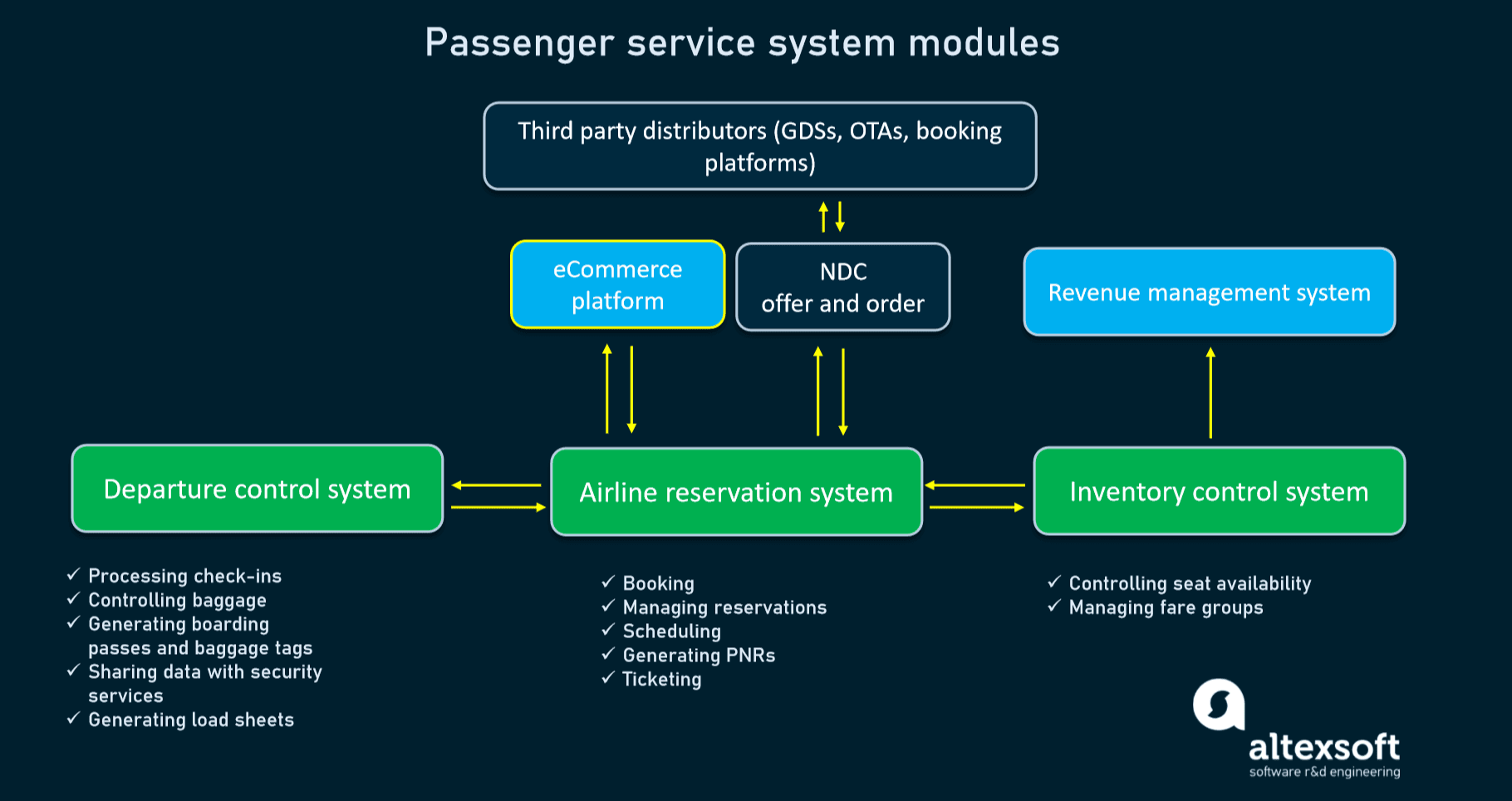 Passenger service system structure (main and additional components)