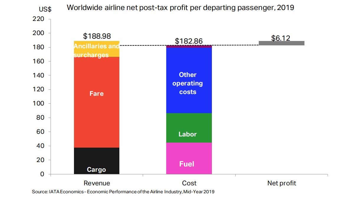 Average revenues and costs per departing passenger in 2019