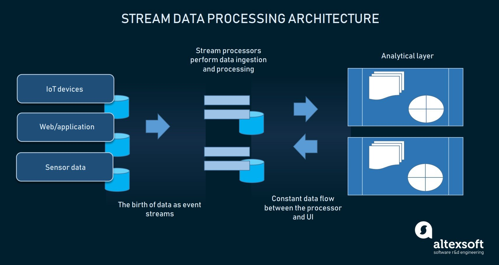 Stream processing architectural components