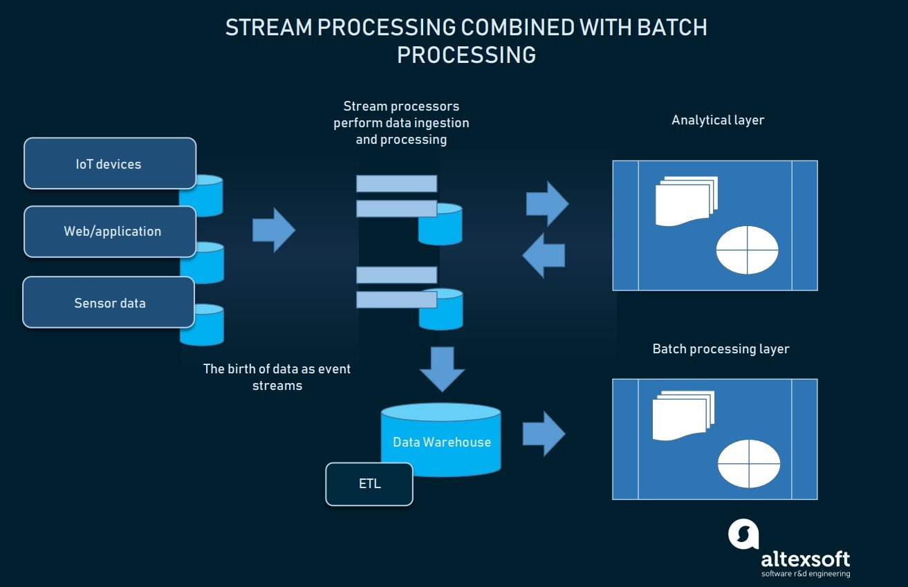 Stream and batch processing combined into one analytical platform