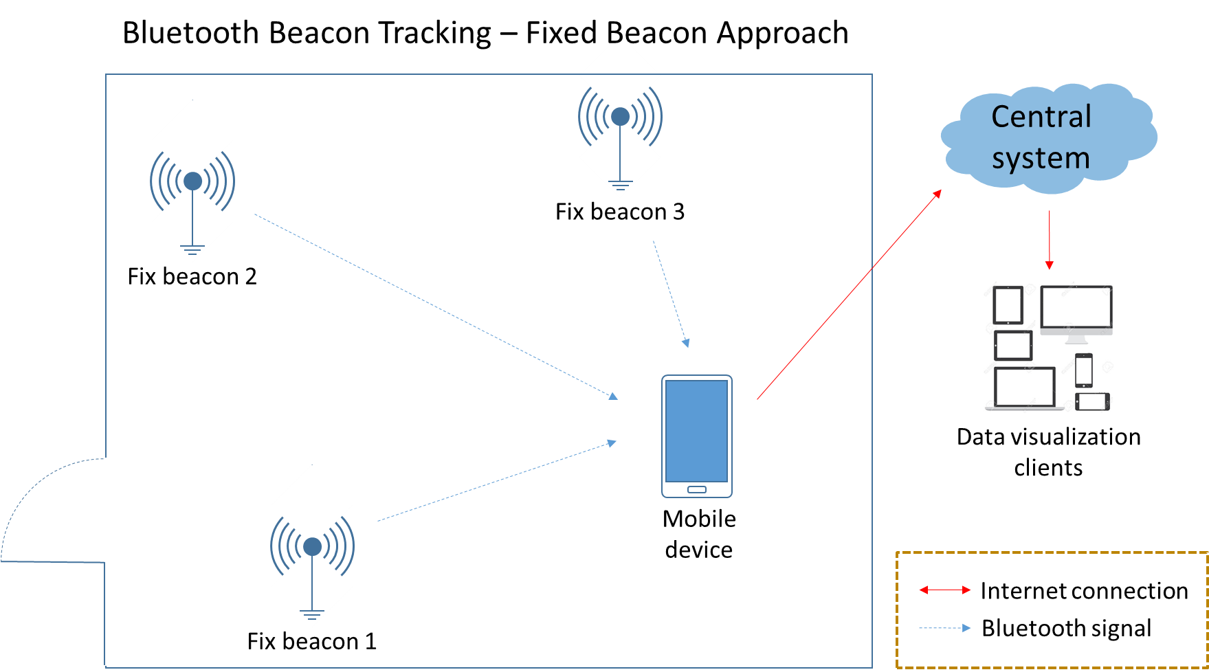 Beacons gather customer-location data to pass it as a data stream