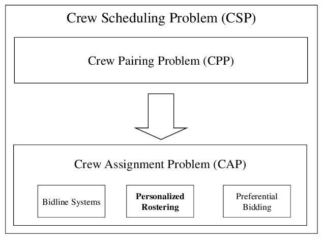Components of the crew scheduling problem