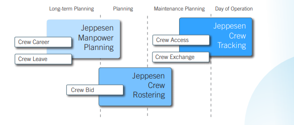 Jeppesen crew planning solutions with main components and some add-ons