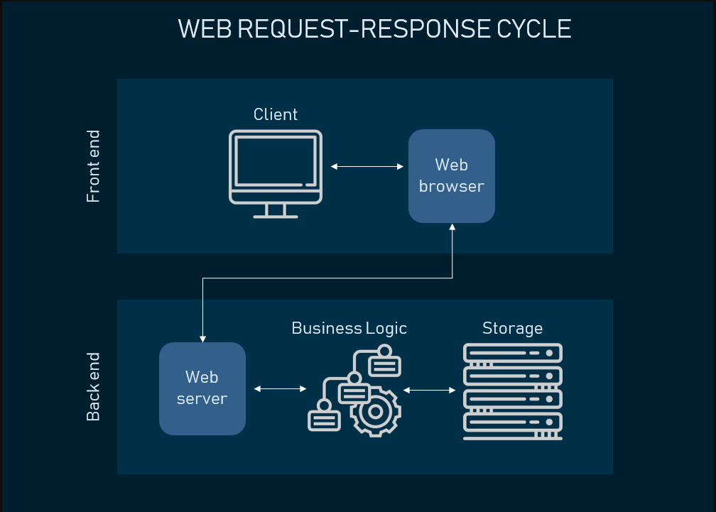 A process of web-request and response