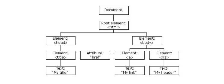 The HTML DOM tree of objects