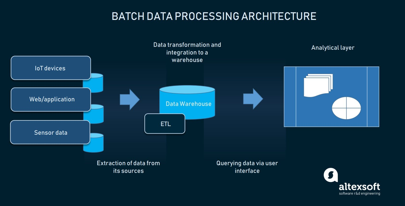 Batch processing architectural components
