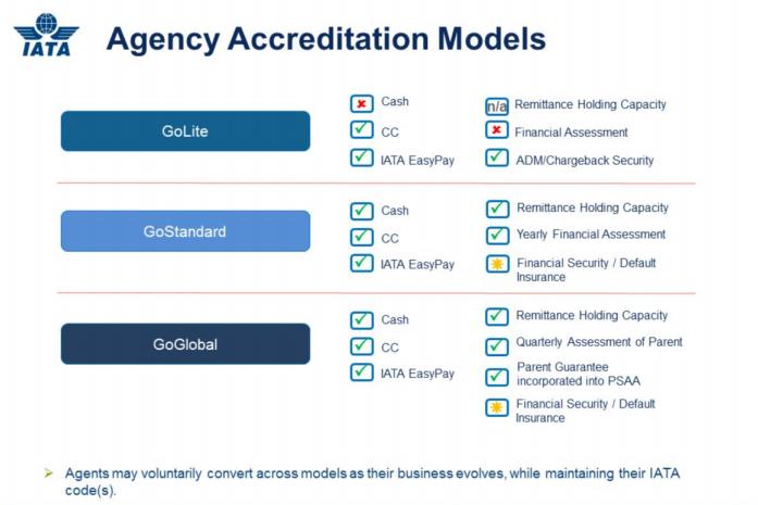 newgen iss accreditation models