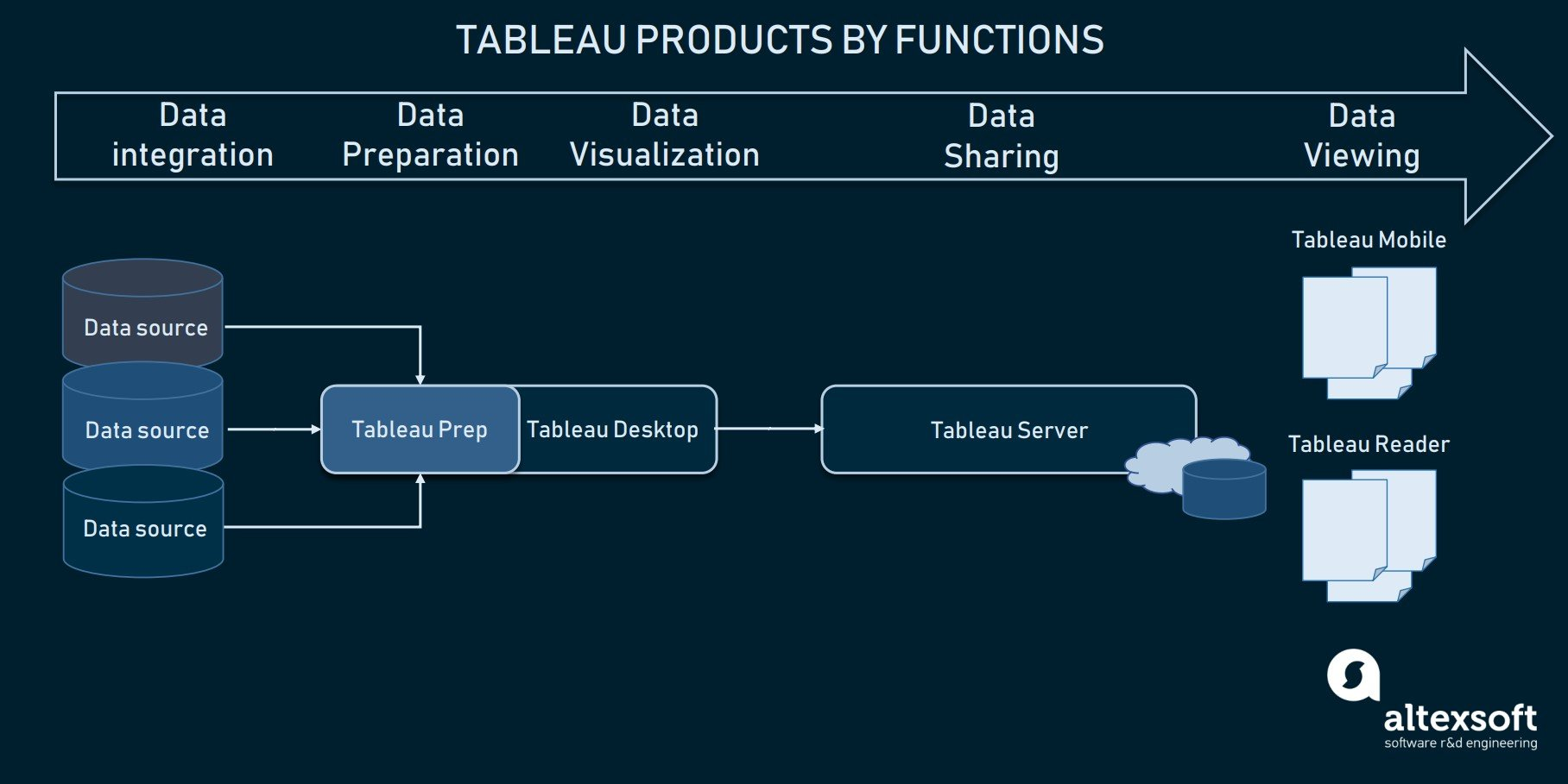 Tableau products by functions