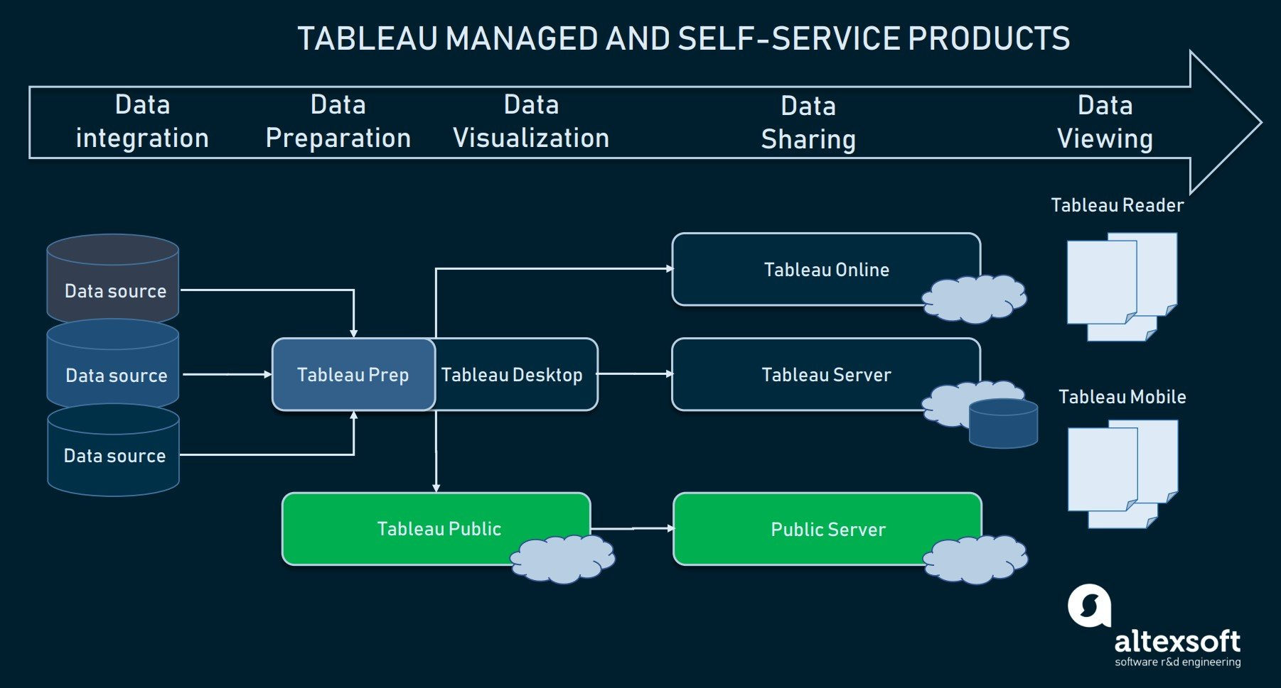 A full spectre of Tableau BI products