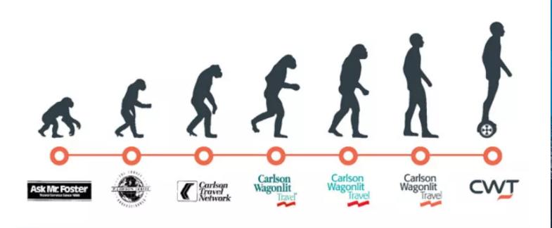 CWT evolution
