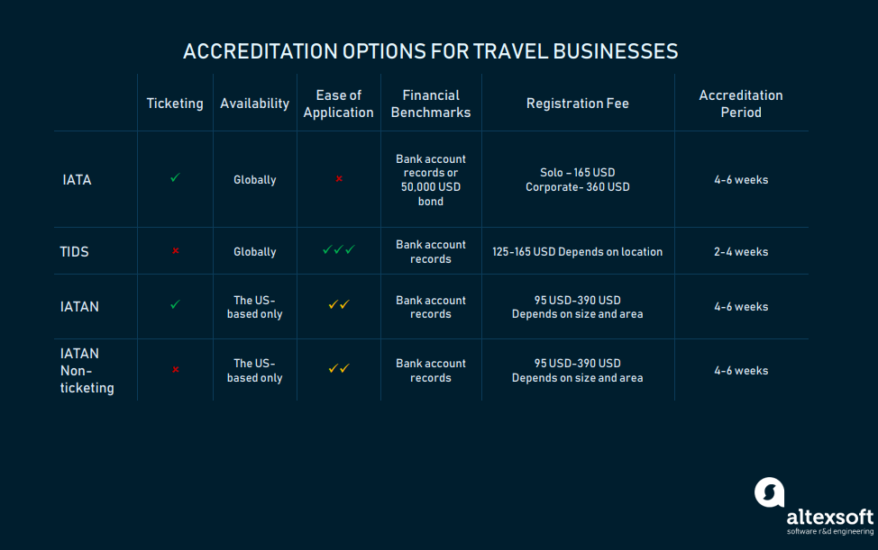 Accreditation opportunities for travel agencies