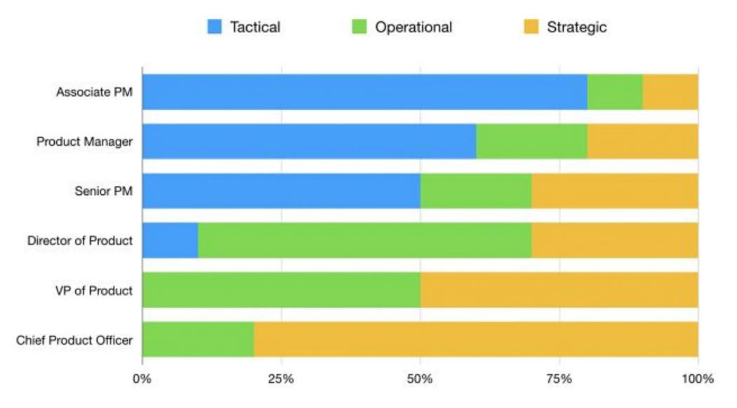 Strategic, operational and tactical percentages of product roles