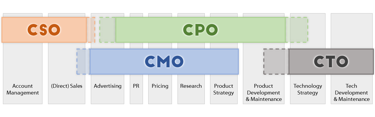 Overlaps in functions between CPO, CTO, CMO, and CSO (Chief Sales Officer)