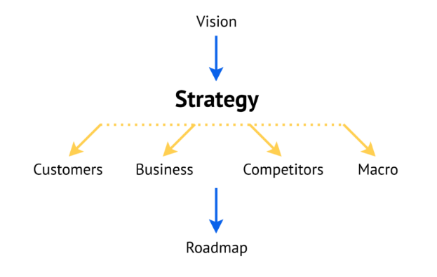 Product development strategy: from vision to roadmap