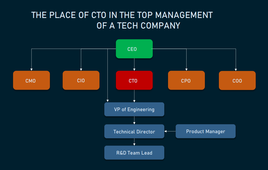 The picture depicts the most common place of CTO in a tech company hierarchy