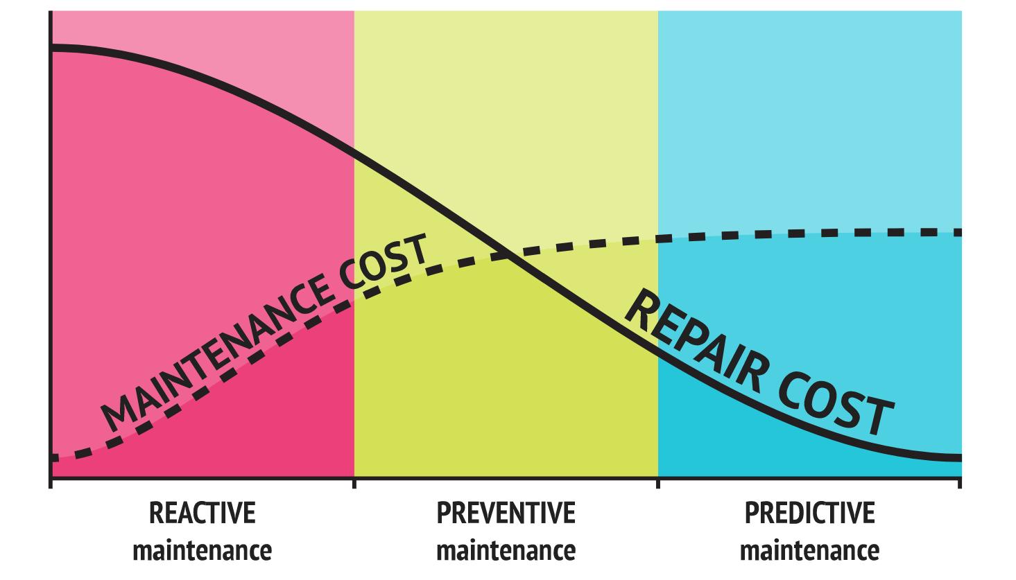 Cost allocation in different maintenance scenarios