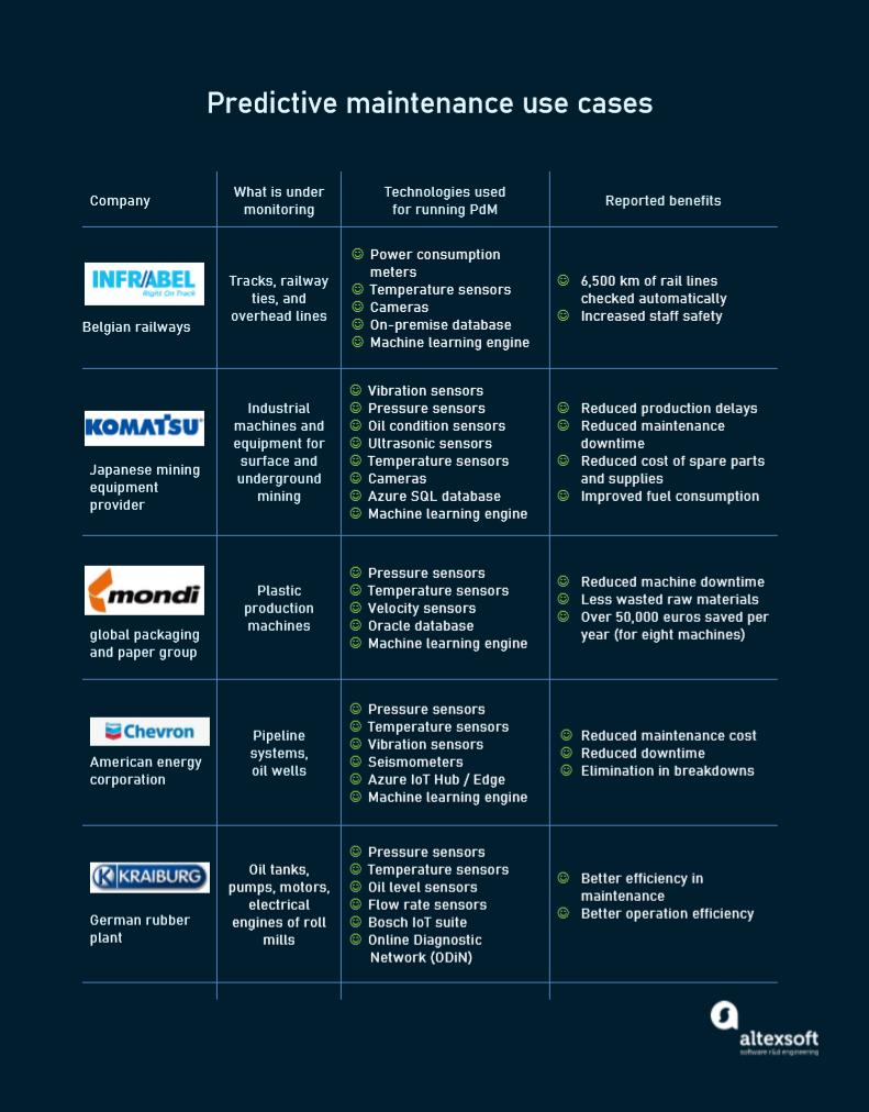 Examples of companies successful at applying predictive maintenance