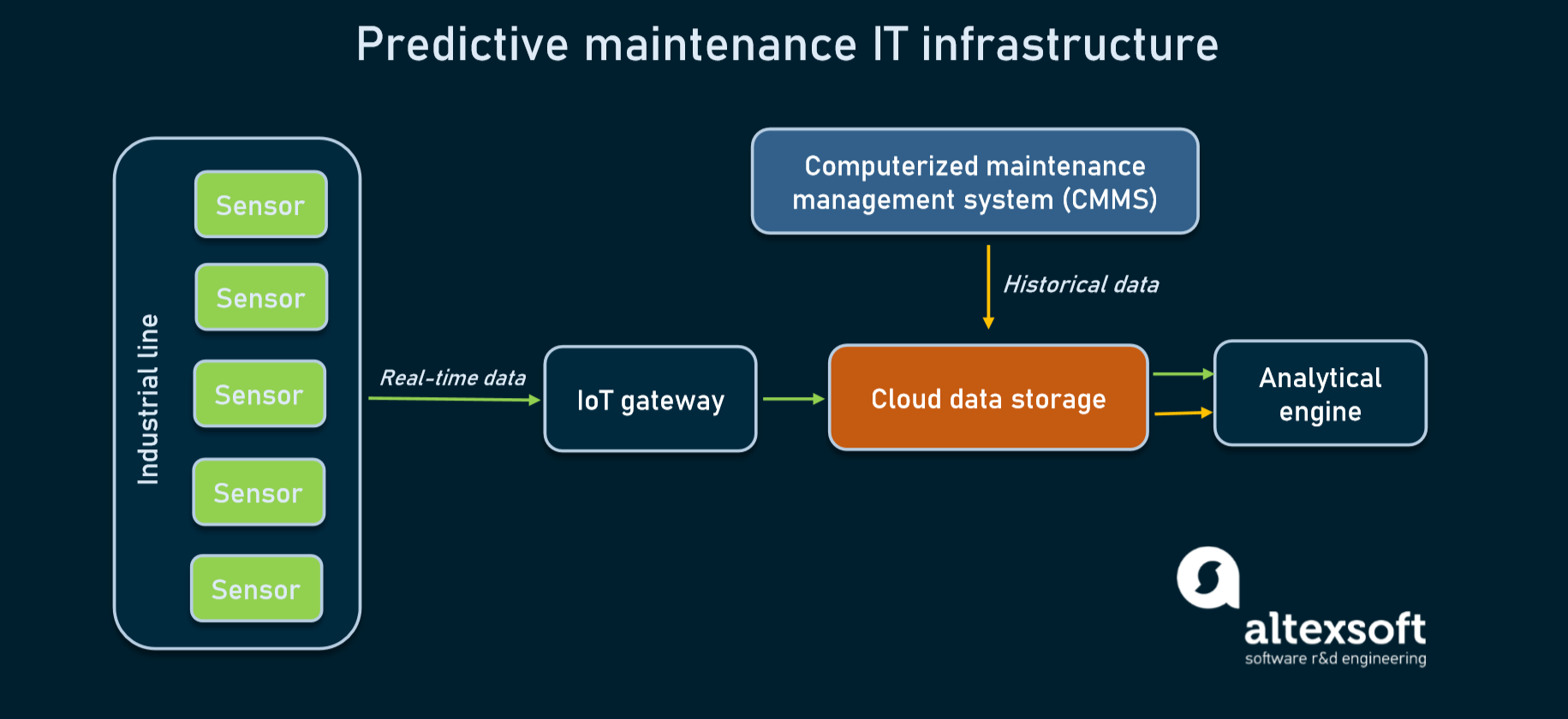 Main hardware and software components powering predictive maintenance