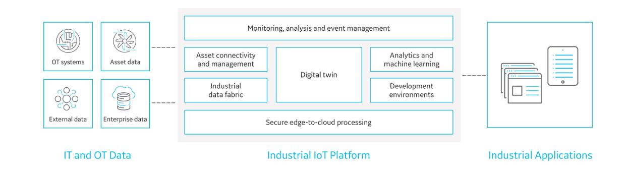 Predix Platform architecture