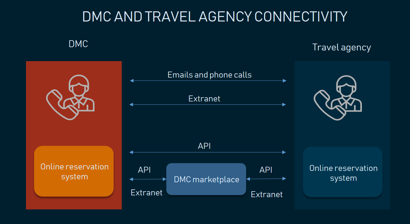 How travel agents can interact with DMCs