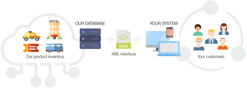 XML connectivity between a DMC and a travel agency