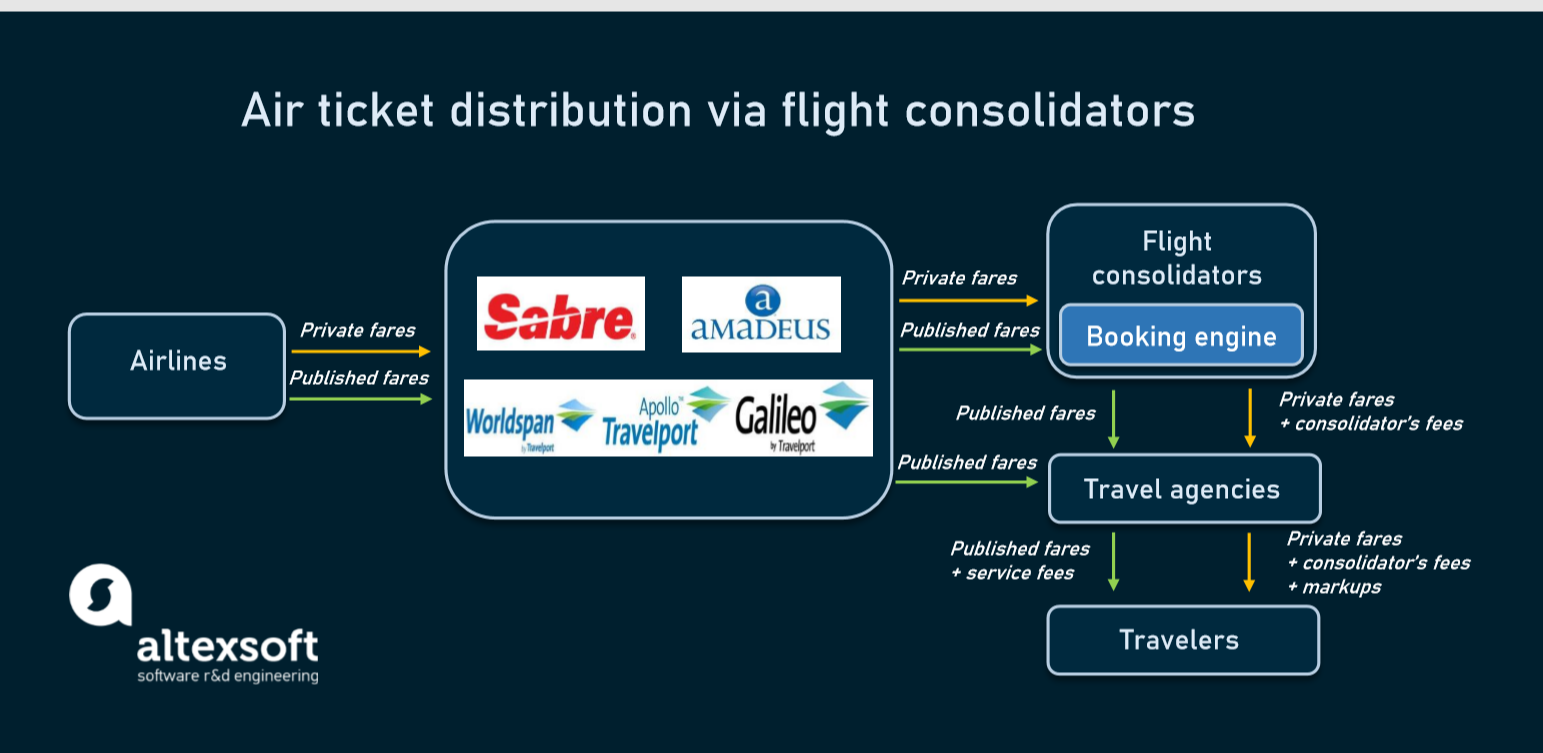 Air ticket distribution via flight consolidator