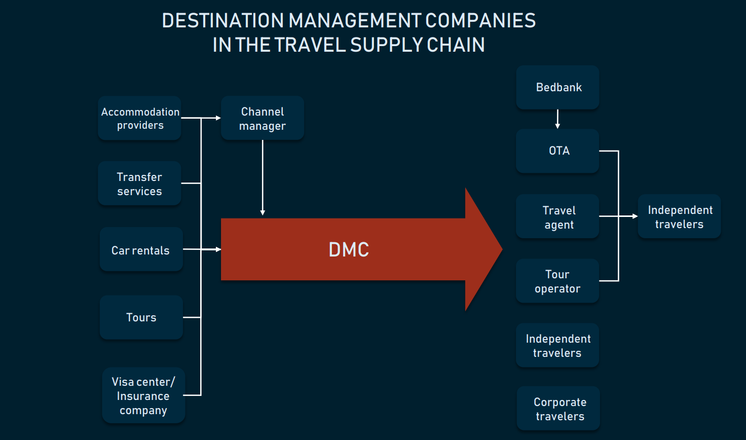 The role of DMC in the travel supply chain