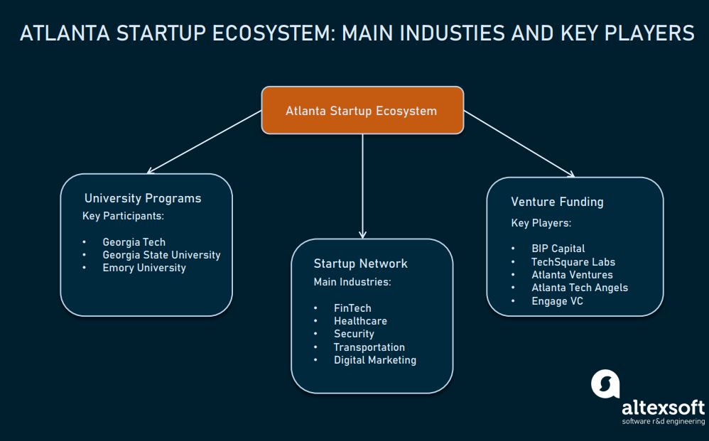 The key participants of the Atlanta startup ecosystem