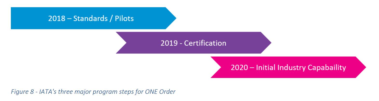 3 year roadmap of ONE Order adoption