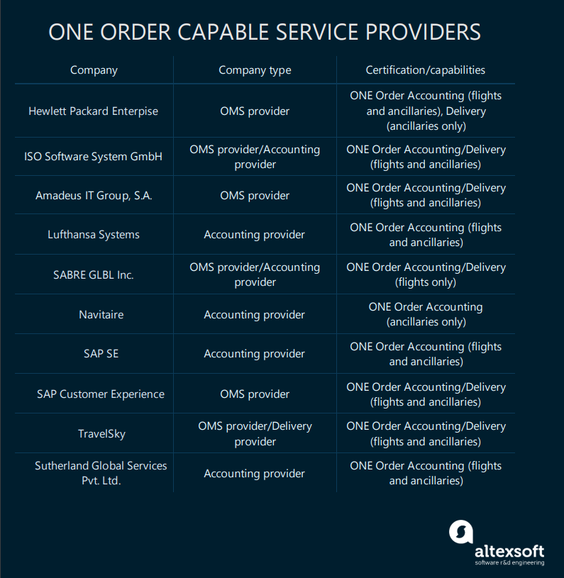 A list of the biggest ONE Order certified OMS, accounting and delivery providers