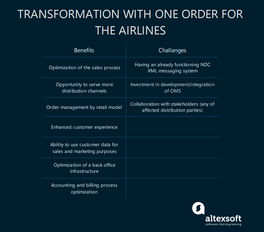 Benefits and challenges of going through ONE Order transformation