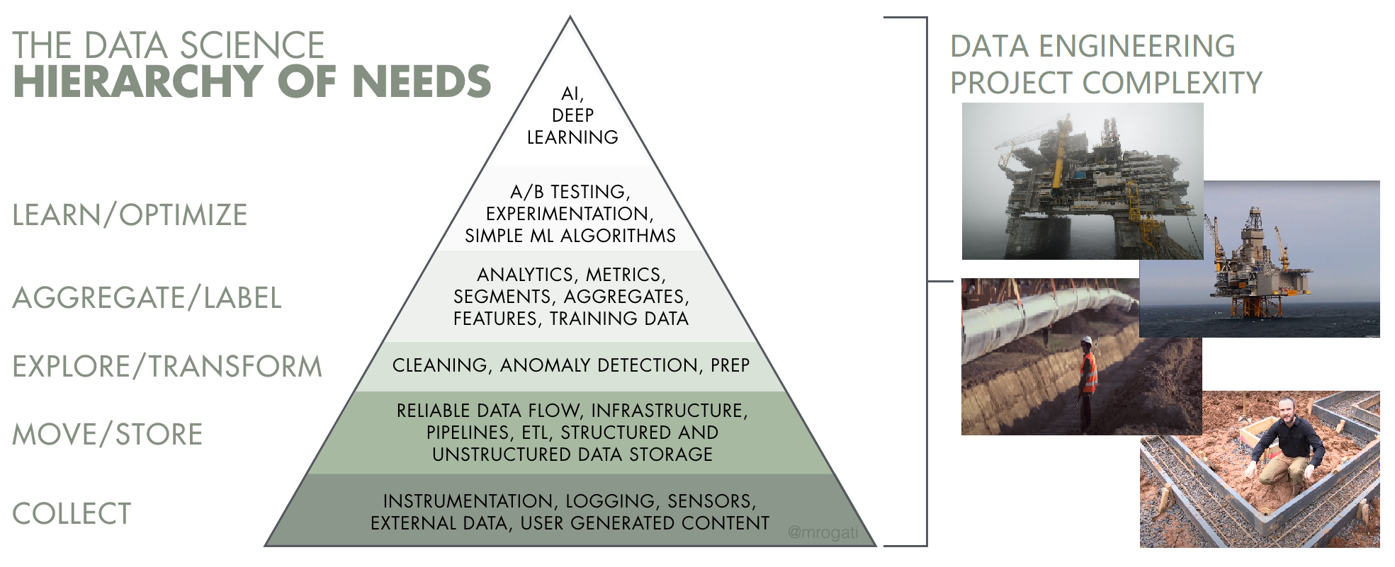The growing complexity of data engineering compared to the oil industry infrastructure