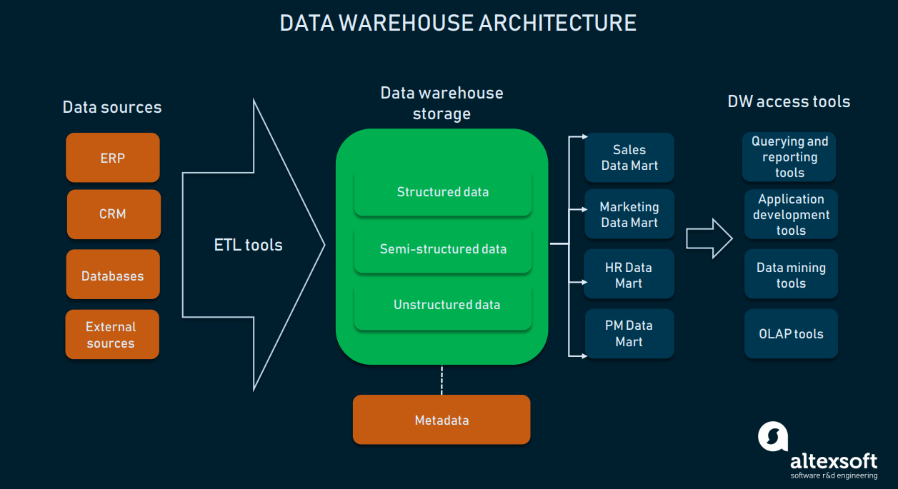 One of the various architectural approaches to data pipelines