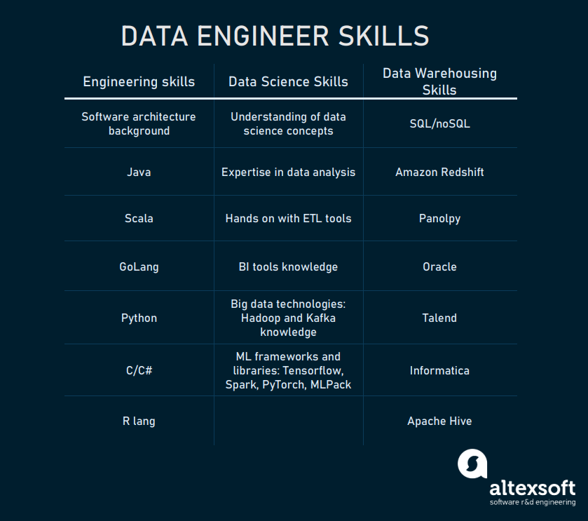 Skill set of a data engineer broken by domain areas