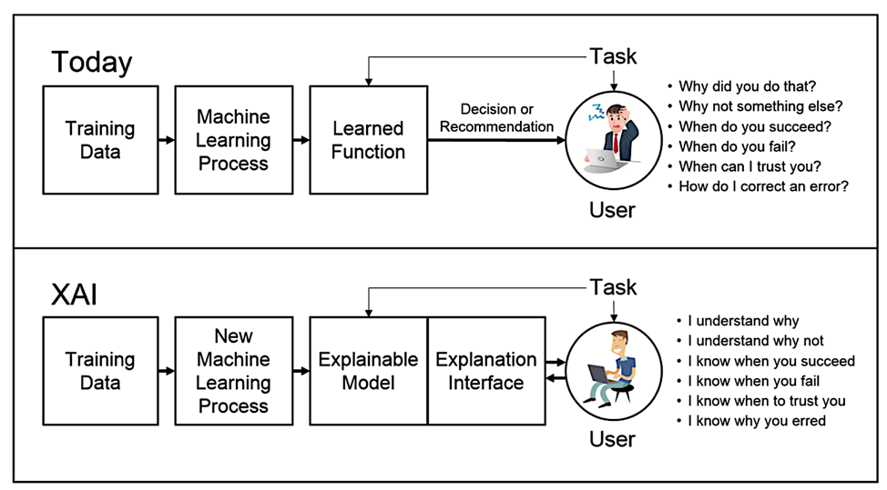 The difference between today's ML models and XAI