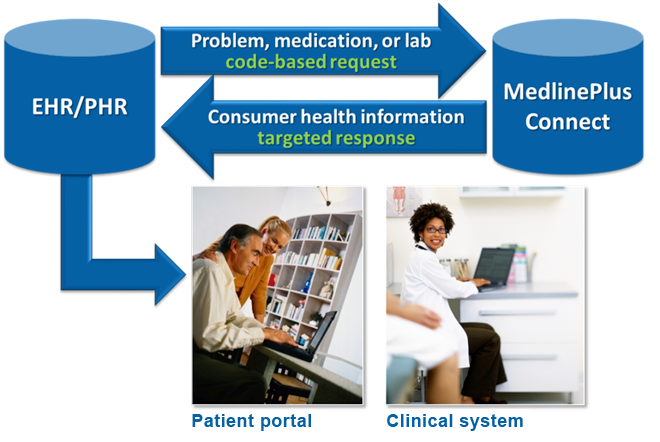 How an EHR system communicates with MedlinePlus Connect