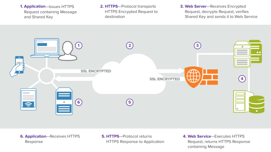 How request executions with FDB Cloud Connector works