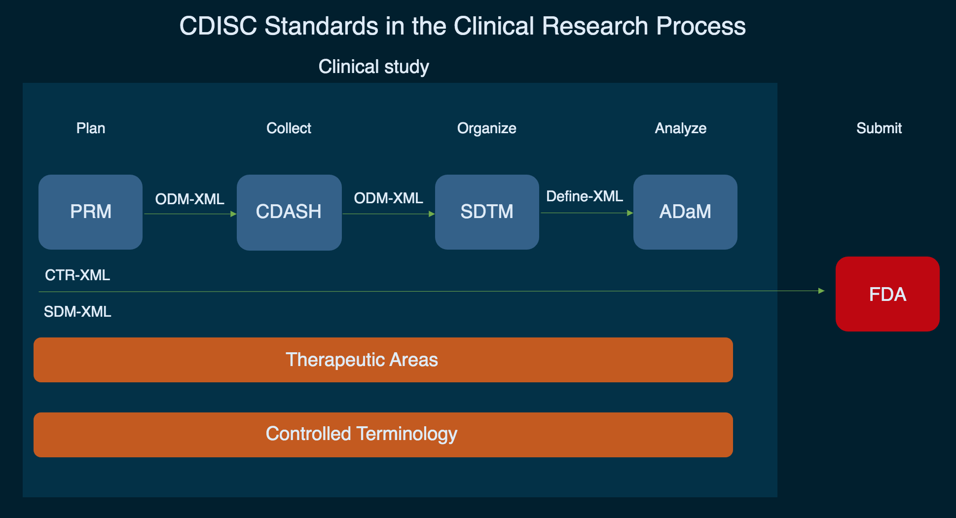 cdisc standards map