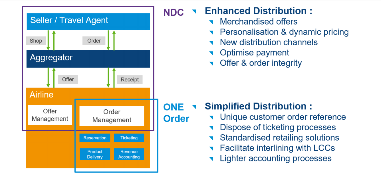 NDC and ONE Order capabilities from the perspective of airline distribution