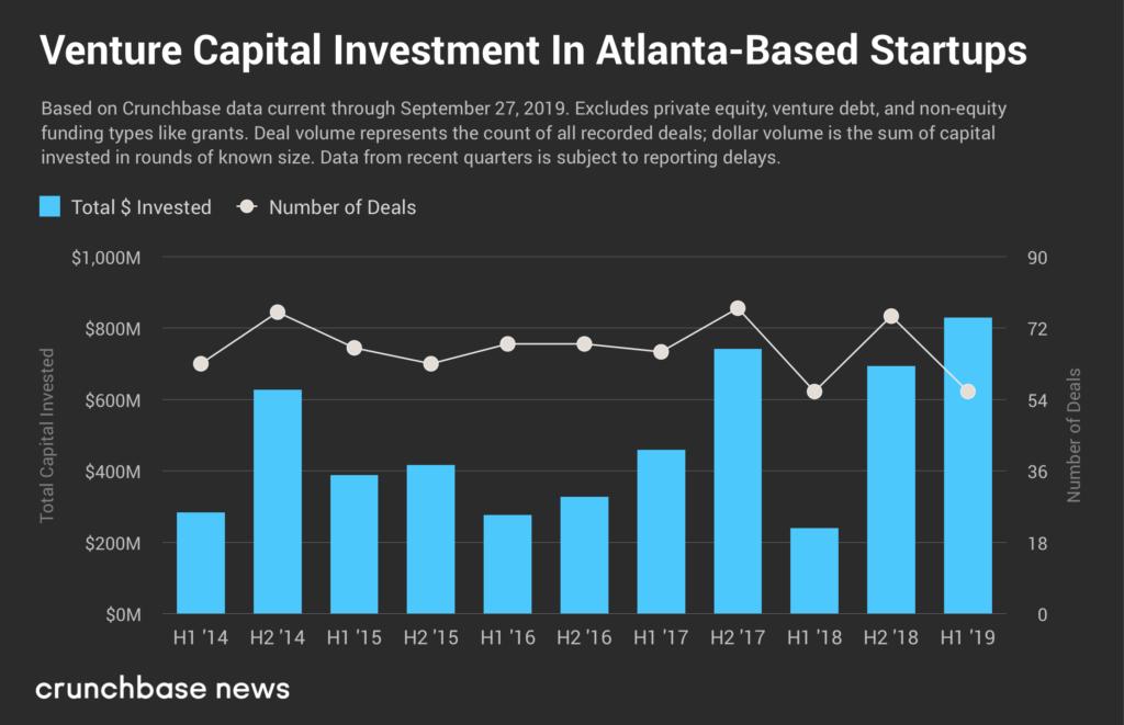 Venture capital in Atlanta