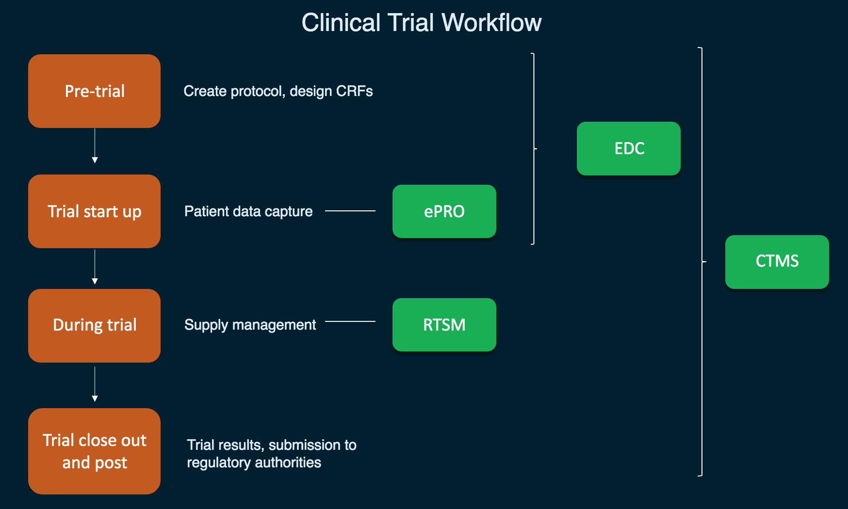 clinical trial workflow