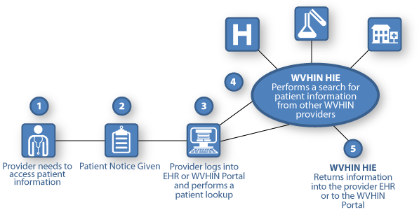 Health information exchange among the providers through an HIE, on the example of the West Virginia Health Information Network (WVHIN)
