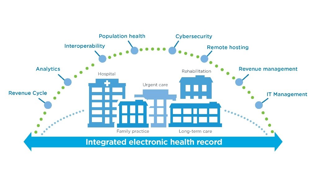 The interoperability of Cerner's EHR platform