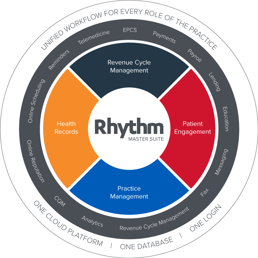 AdvancedMD Rhythm comprehensive software platform supporting the entire practice
